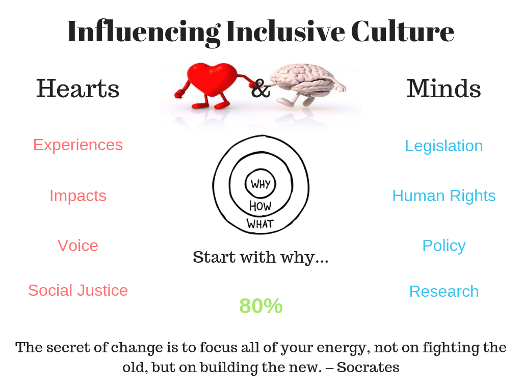 inclusion culture by loren